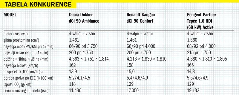 tabela konkurence
