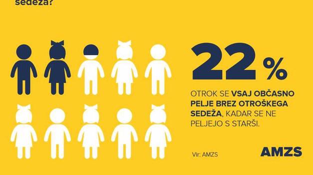 Petina otrok nepripetih v avtomobilu (foto: AMZS)