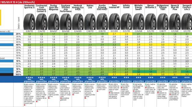 AKTUALNO: AMZS-jev test letnih gum (foto: ADAC, proizvajalci gum)
