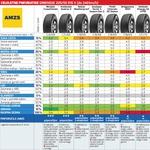 AMZS test zimskih in celoletnih gum 2016/2017: Katere so najboljše? (foto: AMZS, proizvajalci gum)
