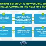 Ford se pospešeno elektrificira (foto: Ford)
