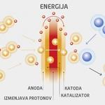 Kam nas vodi vodik? So gorivne celice dolgoročna rešitev za čisto mobilnost? (foto: Daimler Ag)